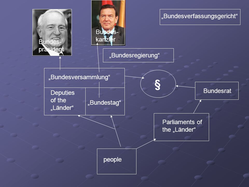 "people Parliaments of the ""Länder"" Deputies of the ""Länder"" ""Bundestag"" ""Bundesversammlung"" Bundes- präsident Bundes- kanzler ""Bundesregierung"" § ""Bun"