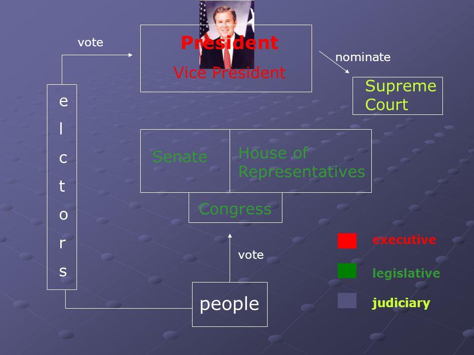 people Congress House of Representatives Senate elctorselctors President Vice President Supreme Court vote nominate vote executive legislative judicia