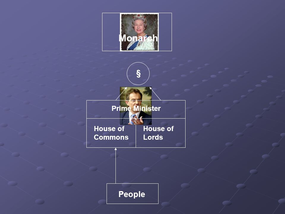 People House of Commons House of Lords § Monarch Prime Minister