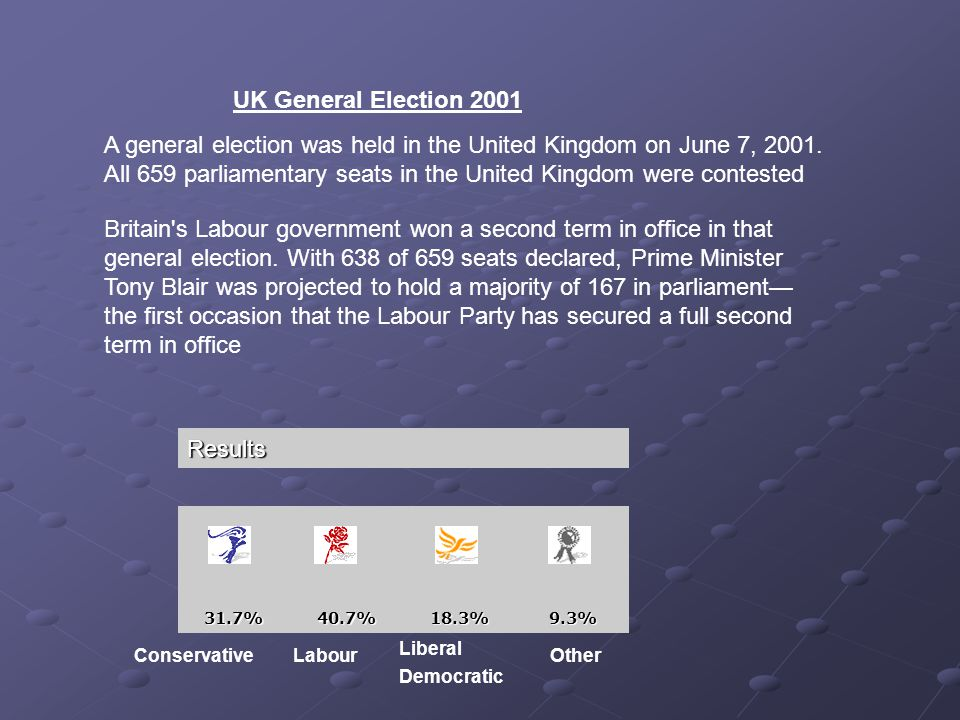 Results 31.7%40.7%18.3%9.3% UK General Election 2001 A general election was held in the United Kingdom on June 7, 2001. All 659 parliamentary seats in