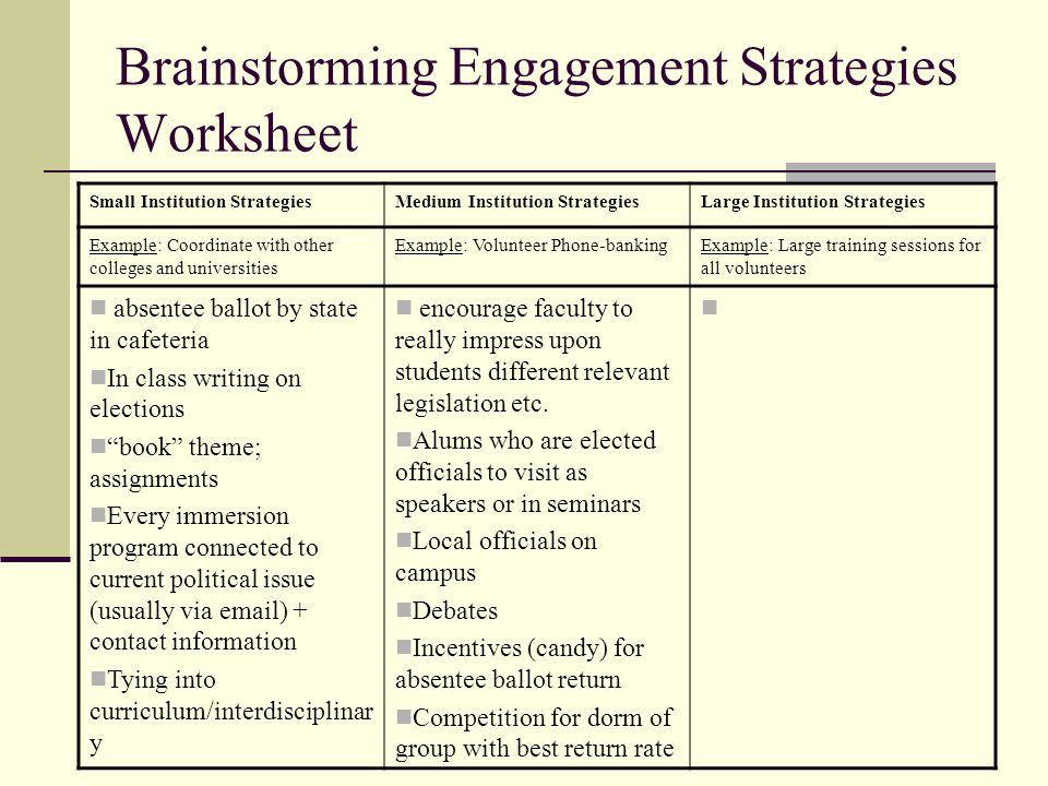 Brainstorming Engagement Strategies Worksheet Small Institution StrategiesMedium Institution StrategiesLarge Institution Strategies Example: Coordinate with other colleges and universities Example: Volunteer Phone-bankingExample: Large training sessions for all volunteers absentee ballot by state in cafeteria In class writing on elections book theme; assignments Every immersion program connected to current political issue (usually via email) + contact information Tying into curriculum/interdisciplinar y encourage faculty to really impress upon students different relevant legislation etc.