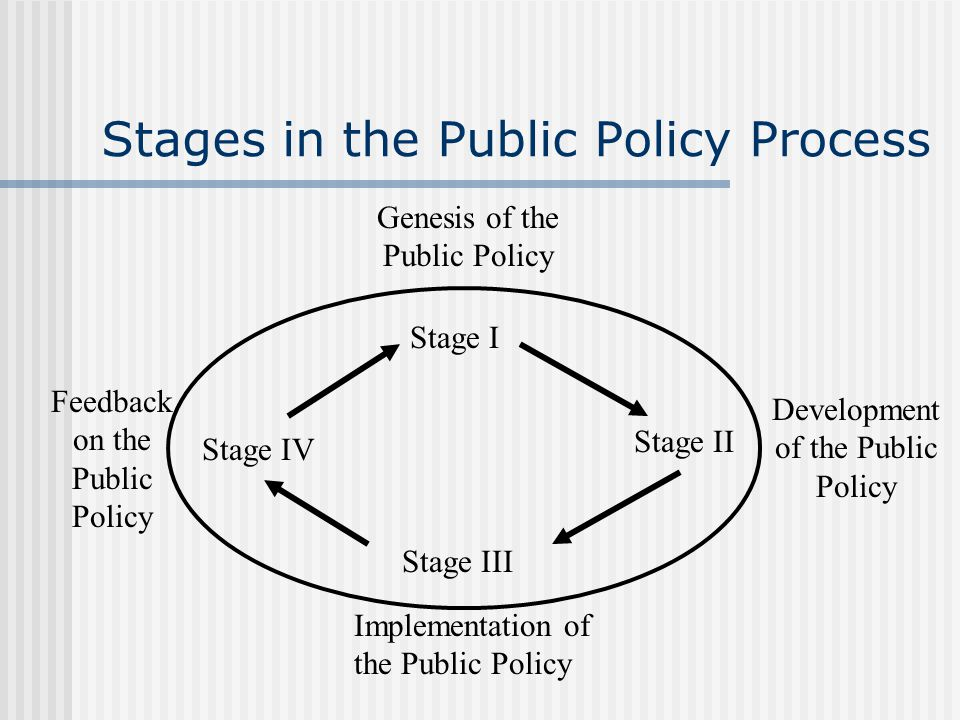 Stages in the Public Policy Process Feedback on the Public Policy Development of the Public Policy Implementation of the Public Policy Genesis of the Public Policy Stage IV Stage I Stage II Stage III
