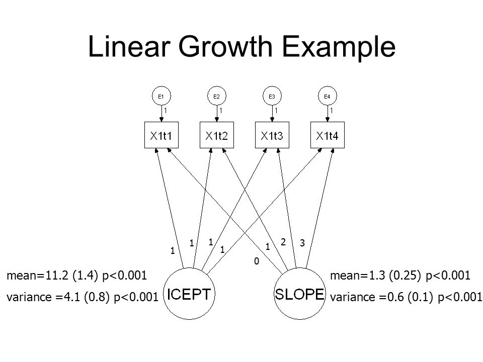 Linear Growth Example mean=11.2 (1.4) p<0.001 variance =4.1 (0.8) p<0.001 mean=1.3 (0.25) p<0.001 variance =0.6 (0.1) p<0.001 1 1 1 1 1 0 2 3