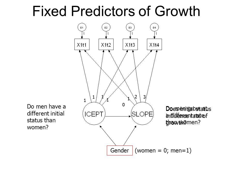 Fixed Predictors of Growth 1 1 1 1 1 0 2 3 Do men have a different initial status than women.