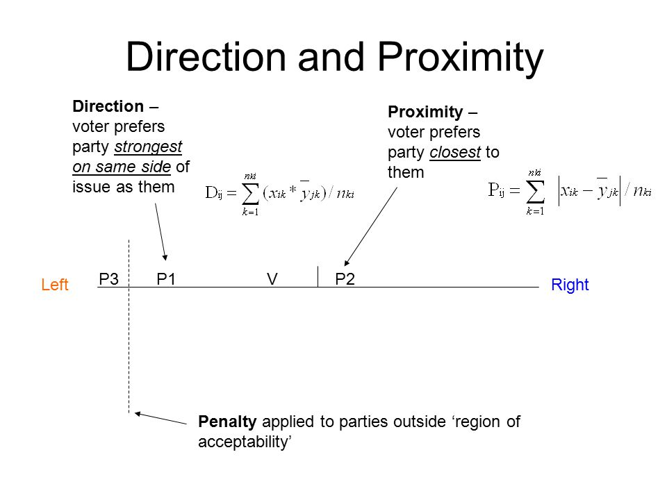 Direction and Proximity P1P2VP3 Proximity – voter prefers party closest to them Direction – voter prefers party strongest on same side of issue as them LeftRight Penalty applied to parties outside 'region of acceptability'