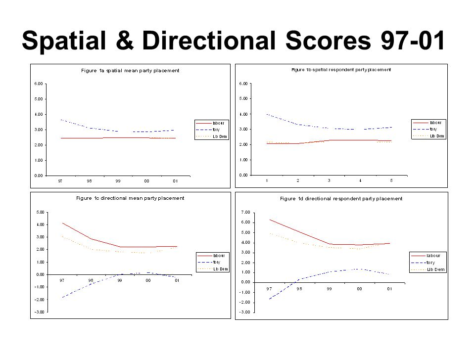 Spatial & Directional Scores 97-01