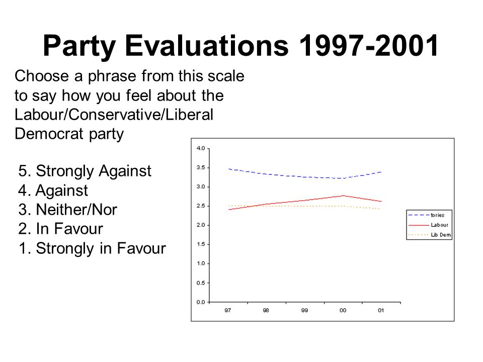 Party Evaluations 1997-2001 Choose a phrase from this scale to say how you feel about the Labour/Conservative/Liberal Democrat party 5.