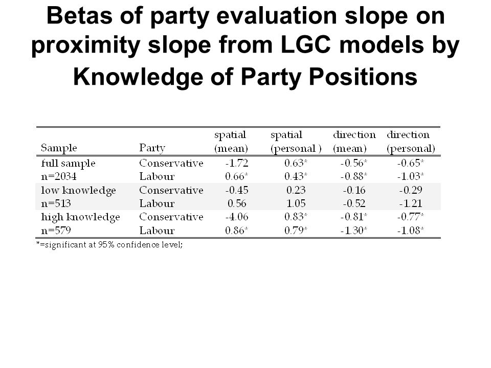 Betas of party evaluation slope on proximity slope from LGC models by Knowledge of Party Positions