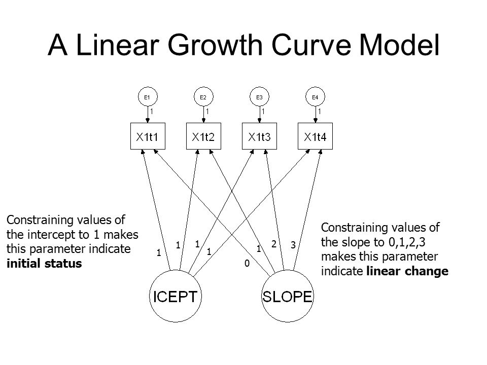 A Linear Growth Curve Model 1 1 1 1 1 0 2 3 Constraining values of the intercept to 1 makes this parameter indicate initial status Constraining values of the slope to 0,1,2,3 makes this parameter indicate linear change
