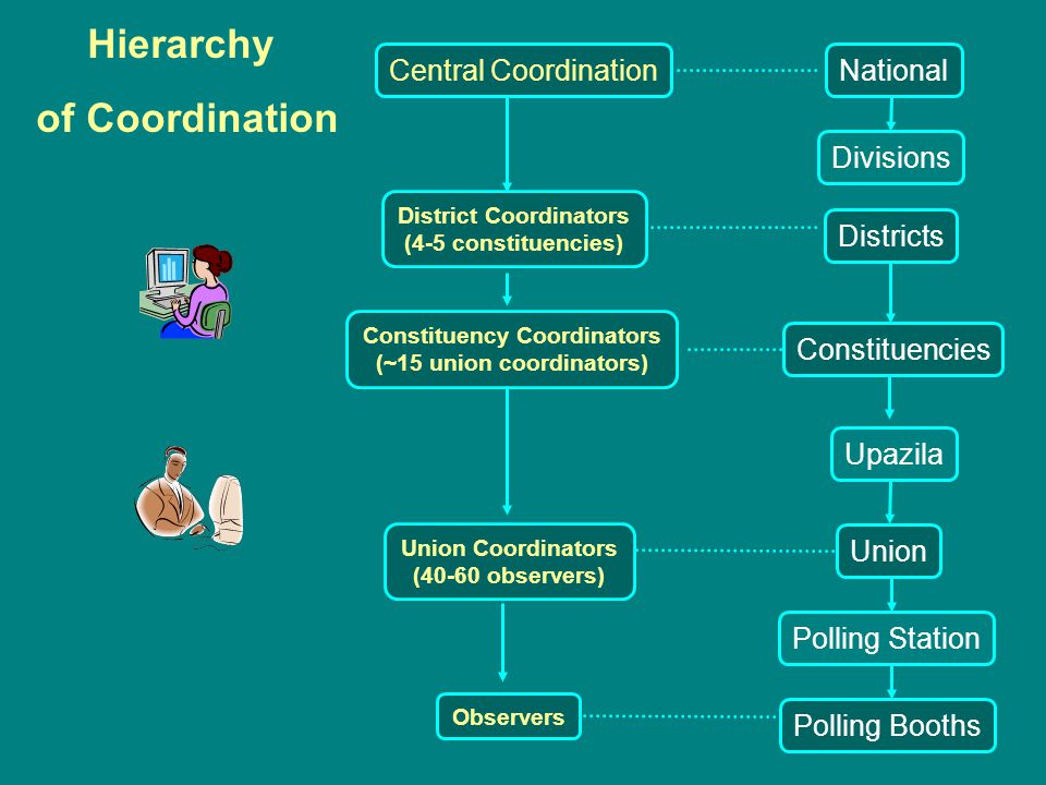 National Divisions Districts Constituencies Observers Polling Station Polling Booths Central Coordination District Coordinators (4-5 constituencies) Constituency Coordinators (~15 union coordinators) Union Coordinators (40-60 observers) Union Upazila Hierarchy of Coordination