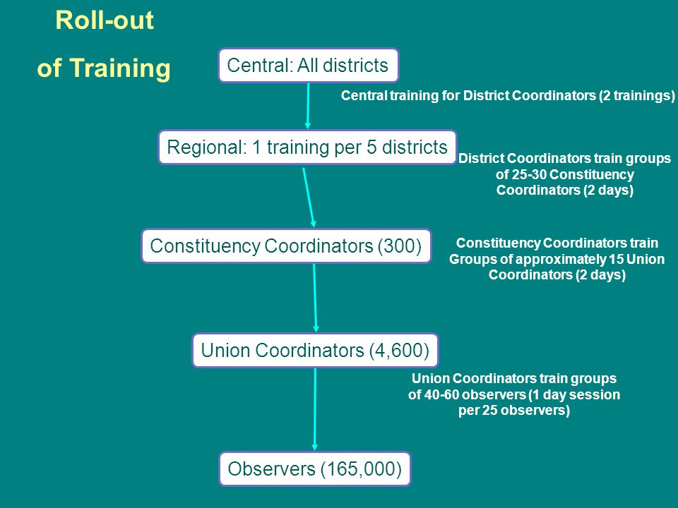 Observers (165,000) Central: All districts Union Coordinators (4,600) Constituency Coordinators (300) District Coordinators train groups of 25-30 Constituency Coordinators (2 days) Constituency Coordinators train Groups of approximately 15 Union Coordinators (2 days) Union Coordinators train groups of 40-60 observers (1 day session per 25 observers) Roll-out of Training Regional: 1 training per 5 districts Central training for District Coordinators (2 trainings)