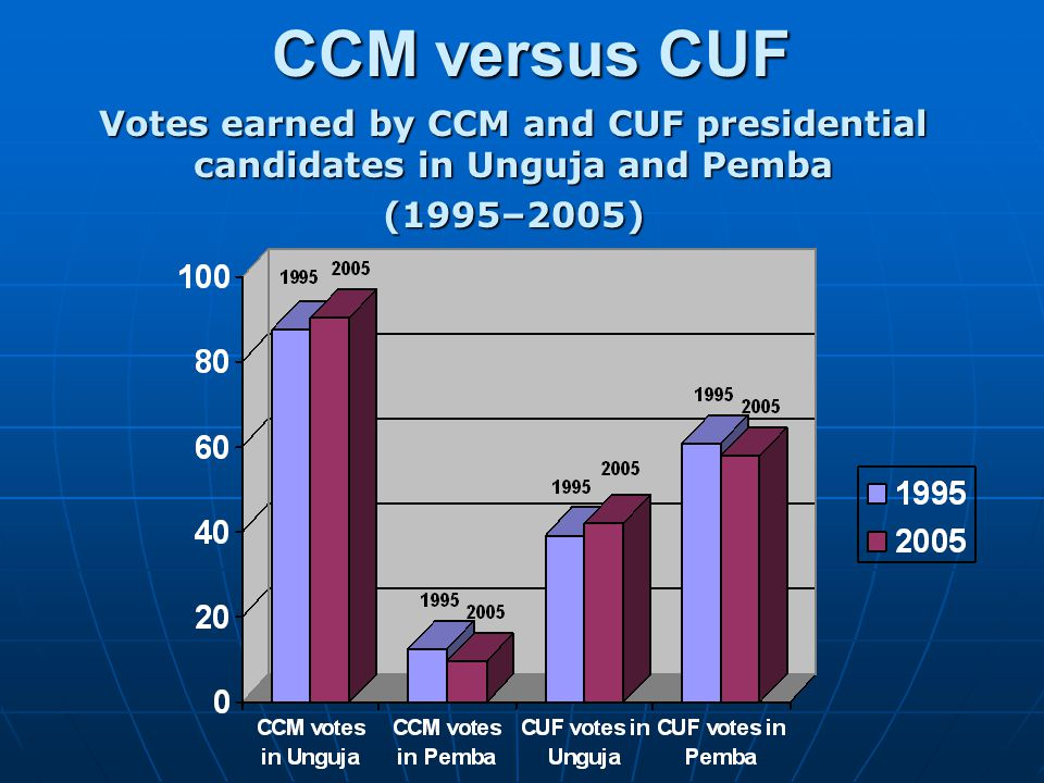CCM versus CUF Votes earned by CCM and CUF presidential candidates in Unguja and Pemba (1995–2005)