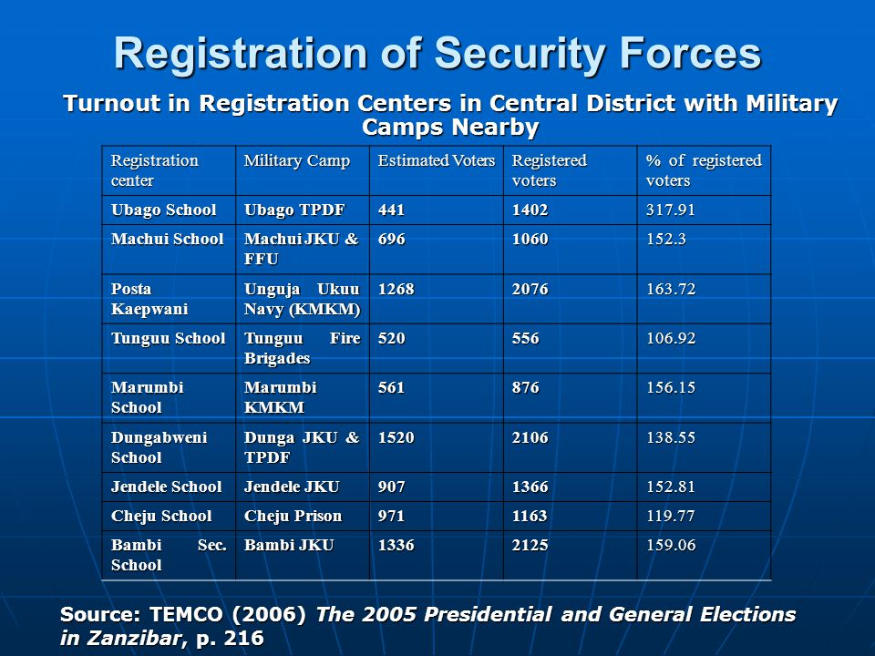 Registration of Security Forces Turnout in Registration Centers in Central District with Military Camps Nearby Registration center Military Camp Estim