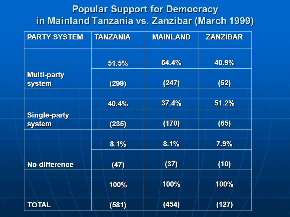Popular Support for Democracy in Mainland Tanzania vs. Zanzibar (March 1999) PARTY SYSTEM TANZANIAMAINLANDZANZIBAR Multi-party system 51.5% 54.4%40.9%