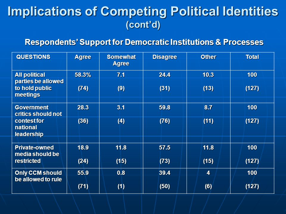 Respondents' Support for Democratic Institutions & Processes QUESTIONS QUESTIONSAgree Somewhat Agree DisagreeOtherTotal All political parties be allow