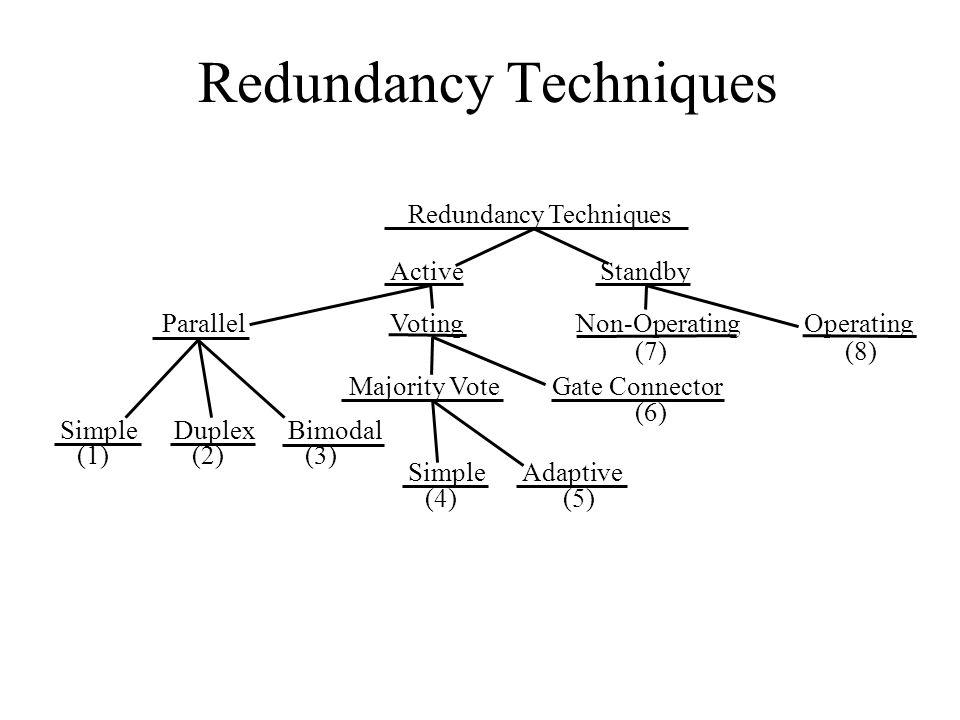 Redundancy Techniques (7)(8) (6) (1)(2)(3) (4)(5) Redundancy Techniques ActiveStandby ParallelVotingNon-OperatingOperating Majority VoteGate Connector SimpleDuplexBimodal SimpleAdaptive