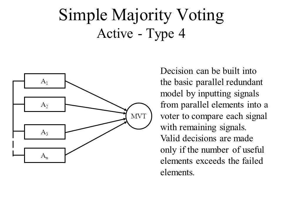 Simple Majority Voting Active - Type 4 Decision can be built into the basic parallel redundant model by inputting signals from parallel elements into a voter to compare each signal with remaining signals.