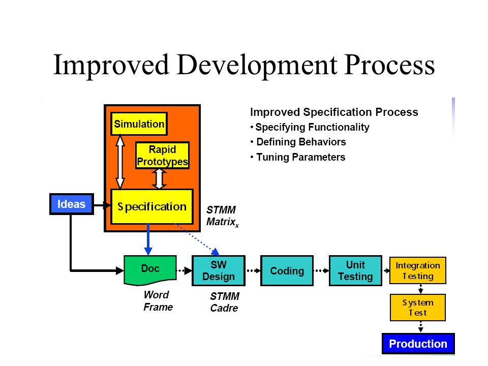 Improved Development Process