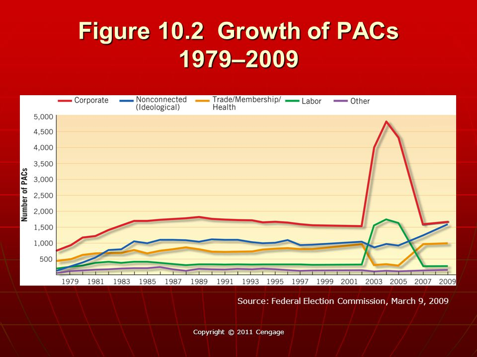 Figure 10.2 Growth of PACs 1979–2009 Copyright © 2011 Cengage Source: Federal Election Commission, March 9, 2009