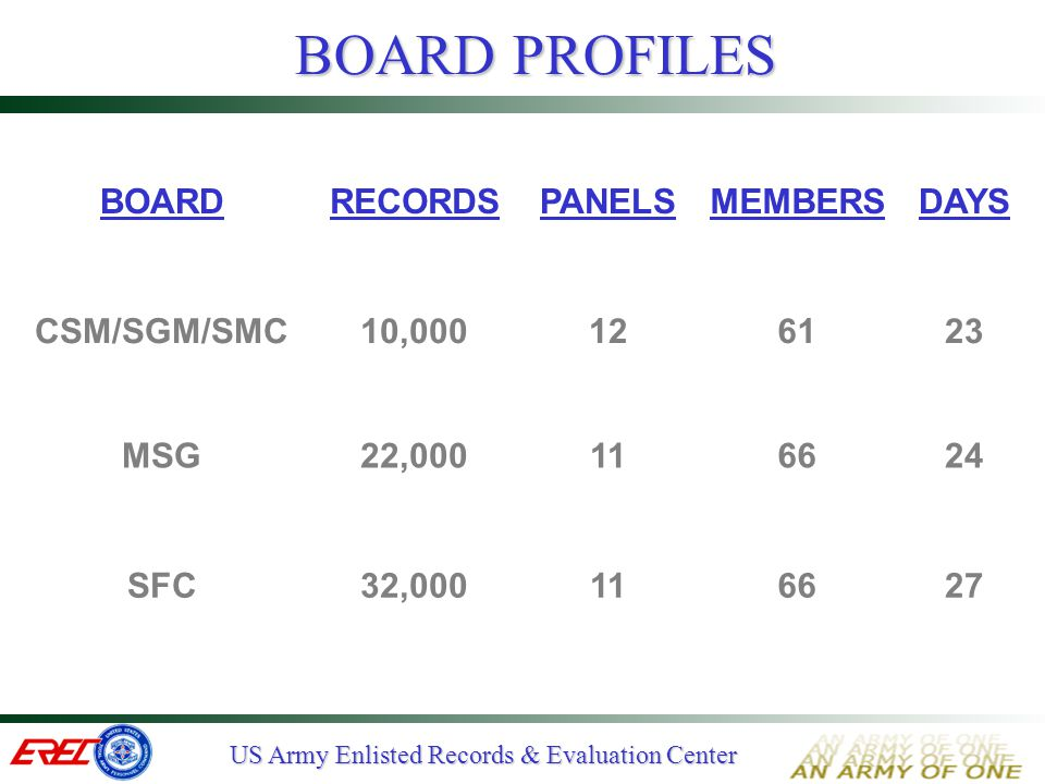 US Army Enlisted Records & Evaluation Center BOARD MISSIONS  Select the BEST QUALIFIED NCO for selection to Master Sergeant  Conduct QMP screening  Conduct final QMP board  Conduct QMP Appeals board  Conduct Standby Advisory Board (STAB)