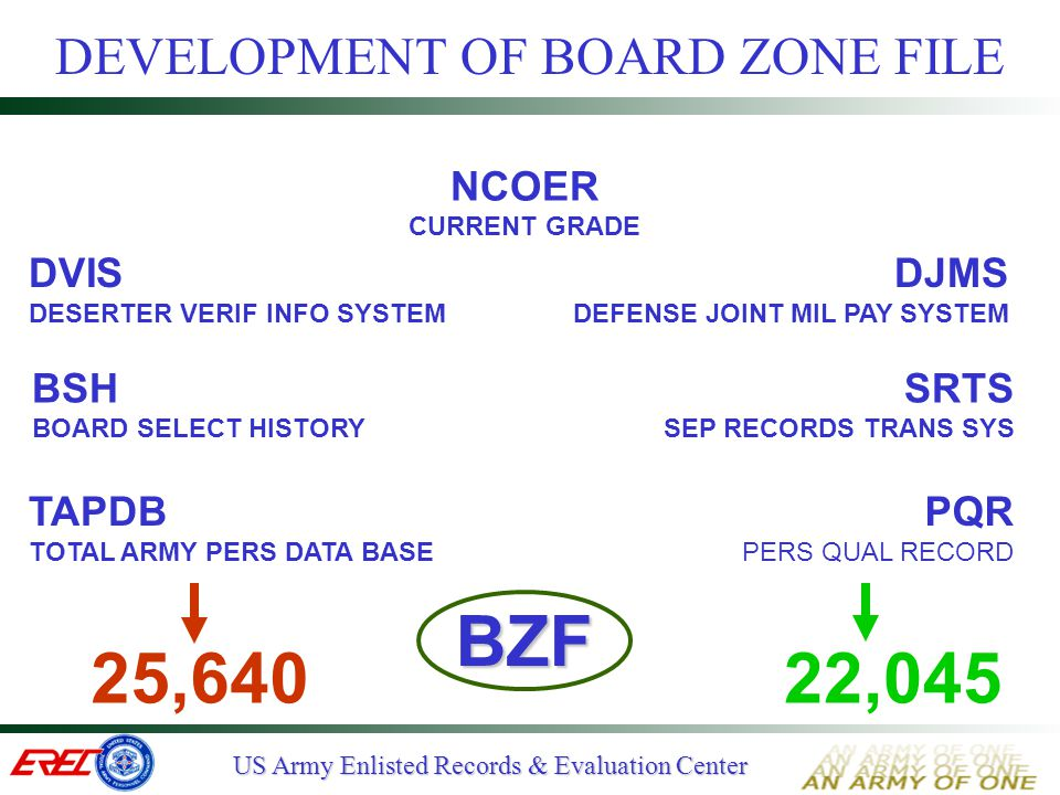 US Army Enlisted Records & Evaluation Center LETTERS TO THE BOARD PRESIDENT  DO Be brief, concise and factual Use memorandum format (AR 25-50) Provide info not on OMPF Address the Board President Use SSN Sign memo  DON'T Use to express grievances Justify past misconduct Boast about yourself Enclose extraneous documents Forget to sign
