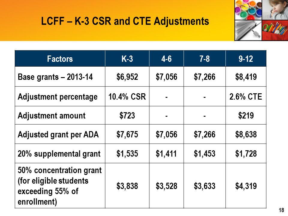 LCFF – K-3 CSR and CTE Adjustments FactorsK-34-67-89-12 Base grants – 2013-14$6,952$7,056$7,266$8,419 Adjustment percentage10.4% CSR--2.6% CTE Adjustment amount$723--$219 Adjusted grant per ADA$7,675$7,056$7,266$8,638 20% supplemental grant$1,535$1,411$1,453$1,728 50% concentration grant (for eligible students exceeding 55% of enrollment) $3,838$3,528$3,633$4,319 18