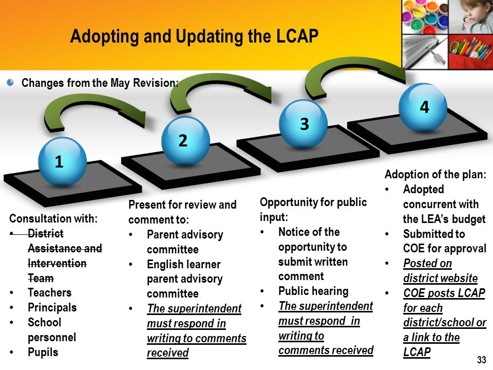Adopting and Updating the LCAP 1 2 3 4 Consultation with: District Assistance and Intervention Team Teachers Principals School personnel Pupils Present for review and comment to: Parent advisory committee English learner parent advisory committee The superintendent must respond in writing to comments received Opportunity for public input: Notice of the opportunity to submit written comment Public hearing The superintendent must respond in writing to comments received Adoption of the plan: Adopted concurrent with the LEA's budget Submitted to COE for approval Posted on district website COE posts LCAP for each district/school or a link to the LCAP Changes from the May Revision: 33