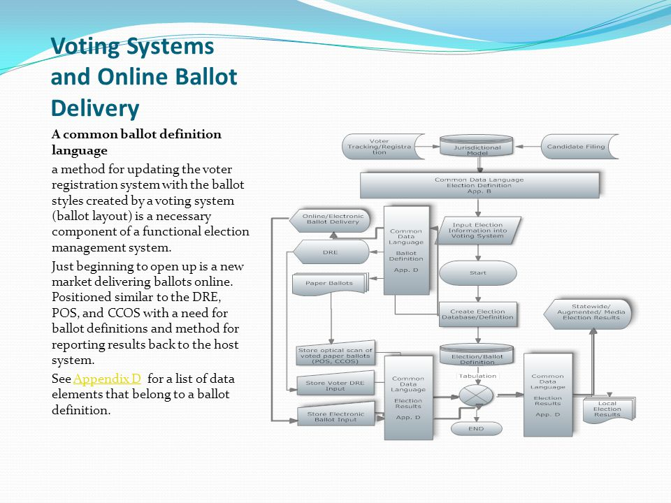 Voting Systems and Online Ballot Delivery A common ballot definition language a method for updating the voter registration system with the ballot styl