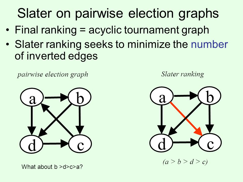 Slater on pairwise election graphs Final ranking = acyclic tournament graph Slater ranking seeks to minimize the number of inverted edges a b d c a b d c pairwise election graph Slater ranking (a > b > d > c) What about b >d>c>a?