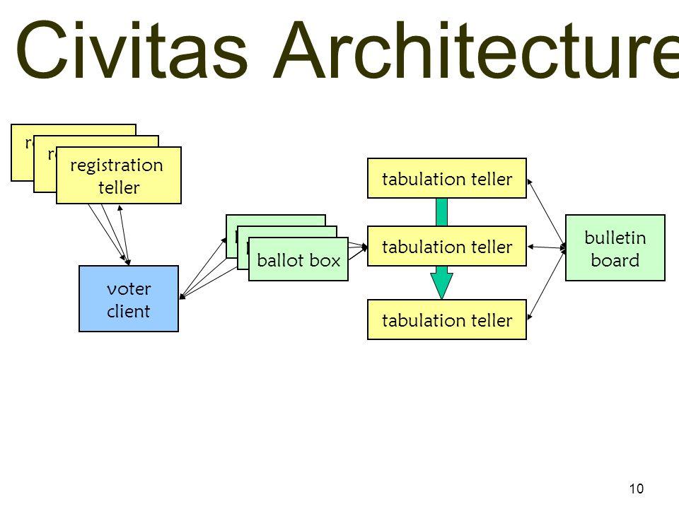 10 Civitas Architecture bulletin board voter client tabulation teller registration teller ballot box