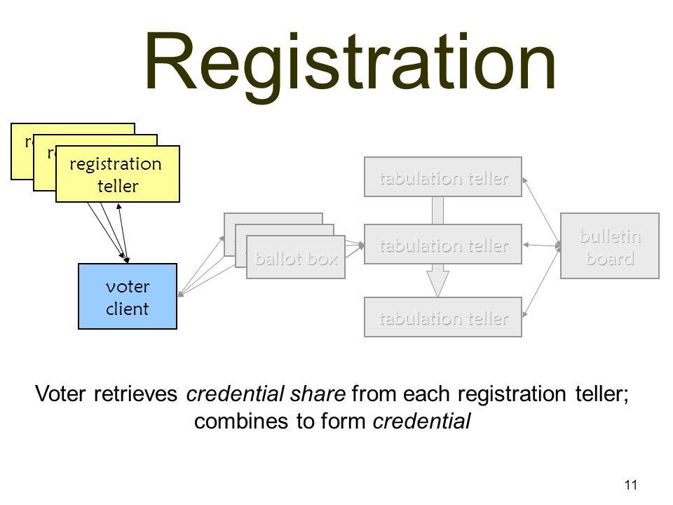 11 Registration voter client registration teller Voter retrieves credential share from each registration teller; combines to form credential