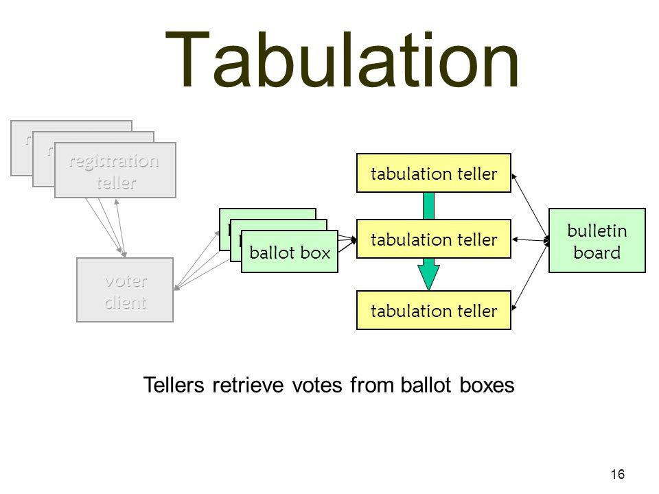16 Tabulation bulletin board tabulation teller ballot box Tellers retrieve votes from ballot boxes