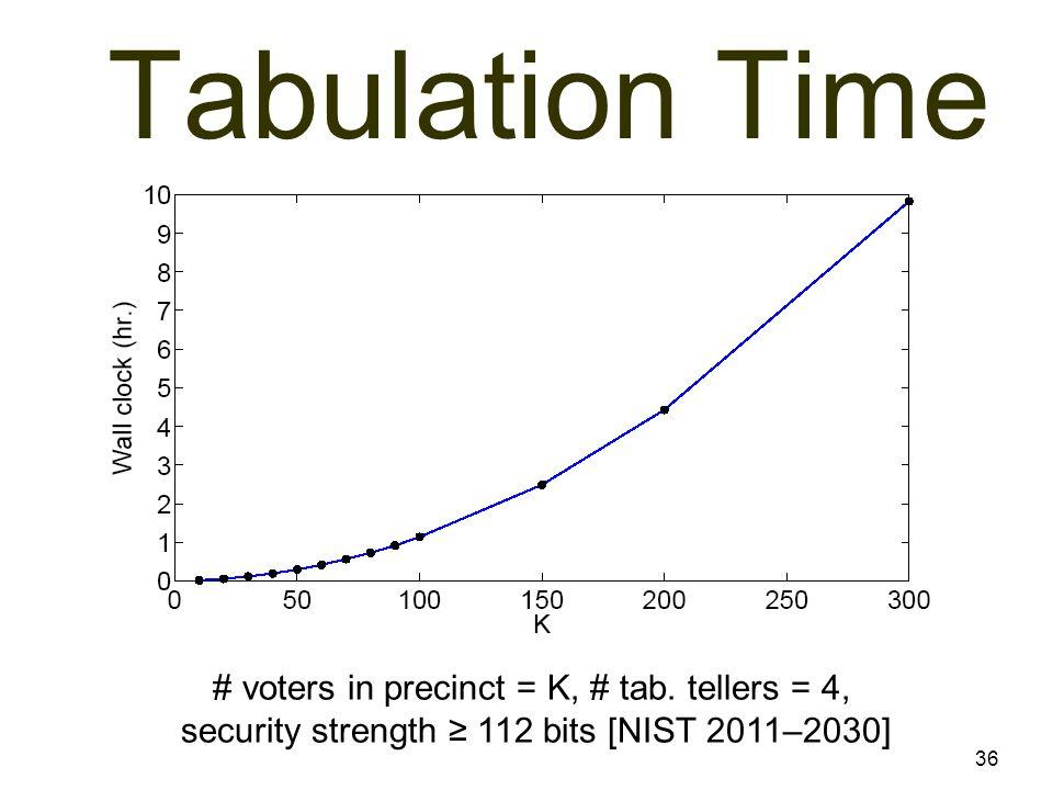 36 Tabulation Time # voters in precinct = K, # tab. tellers = 4, security strength ≥ 112 bits [NIST 2011–2030]