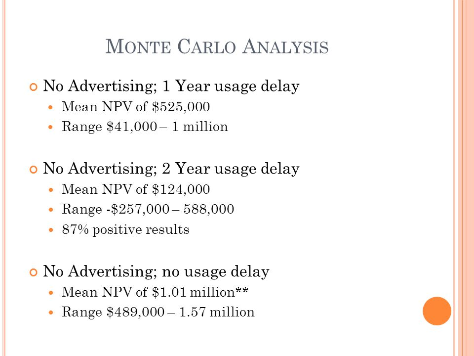 M ONTE C ARLO A NALYSIS No Advertising; 1 Year usage delay Mean NPV of $525,000 Range $41,000 – 1 million No Advertising; 2 Year usage delay Mean NPV of $124,000 Range -$257,000 – 588,000 87% positive results No Advertising; no usage delay Mean NPV of $1.01 million** Range $489,000 – 1.57 million