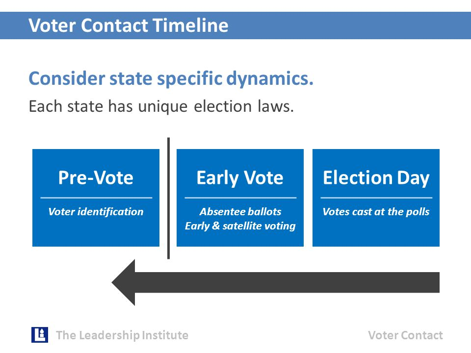 Voter Contact Timeline Pre-Vote Voter identification Early Vote Absentee ballots Early & satellite voting Election Day Votes cast at the polls Consider state specific dynamics.