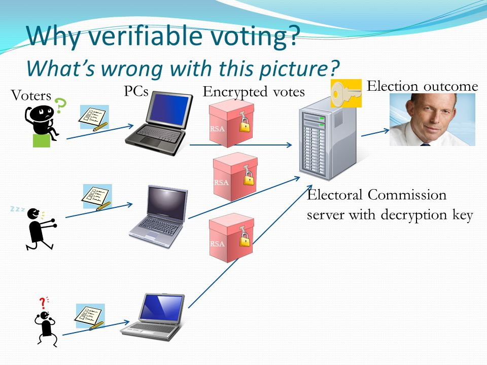 Why verifiable voting. What's wrong with this picture.