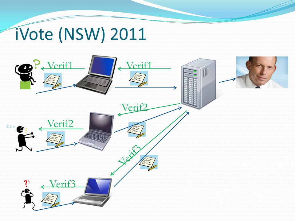 iVote (NSW) 2011 Voters log in again later to query the system and see if they get the right verification number back Verif1 Verif2 Verif3