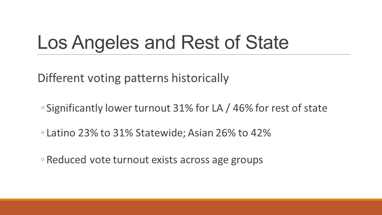 Los Angeles and Rest of State Different voting patterns historically ◦Significantly lower turnout 31% for LA / 46% for rest of state ◦Latino 23% to 31% Statewide; Asian 26% to 42% ◦Reduced vote turnout exists across age groups