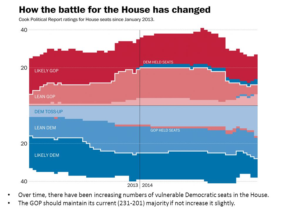Over time, there have been increasing numbers of vulnerable Democratic seats in the House.