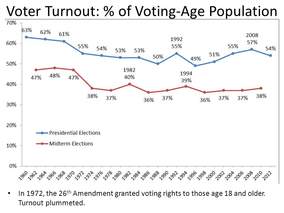 Voter Turnout: % of Voting-Age Population In 1972, the 26 th Amendment granted voting rights to those age 18 and older.
