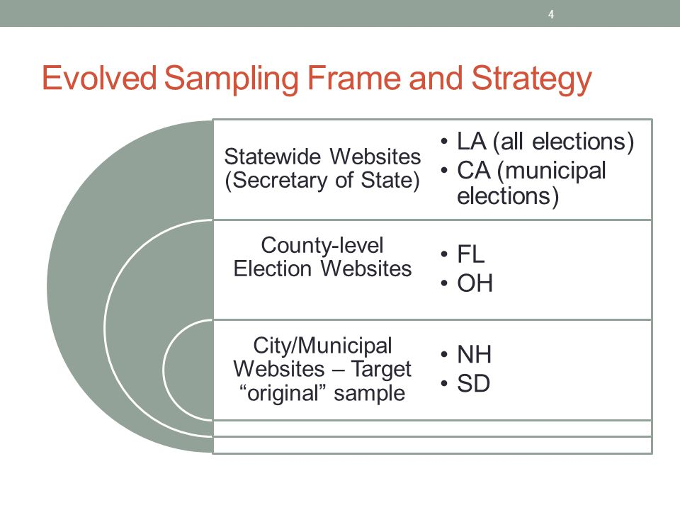 "Evolved Sampling Frame and Strategy Statewide Websites (Secretary of State) County-level Election Websites City/Municipal Websites – Target ""original"""