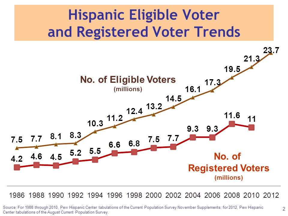 Hispanic Eligible Voter and Registered Voter Trends No. of Registered Voters (millions) Source: For 1988 through 2010, Pew Hispanic Center tabulations
