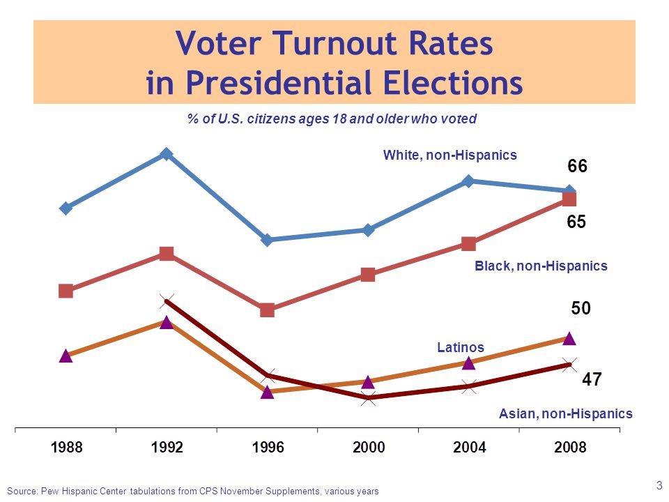 Voter Turnout Rates in Presidential Elections White, non-Hispanics Black, non-Hispanics Latinos Asian, non-Hispanics Source: Pew Hispanic Center tabulations from CPS November Supplements, various years % of U.S.