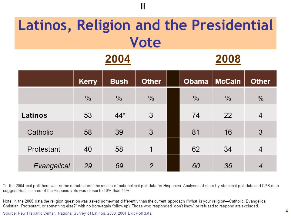 Latinos, Religion and the Presidential Vote Source: Pew Hispanic Center, National Survey of Latinos, 2008; 2004 Exit Poll data *In the 2004 exit poll