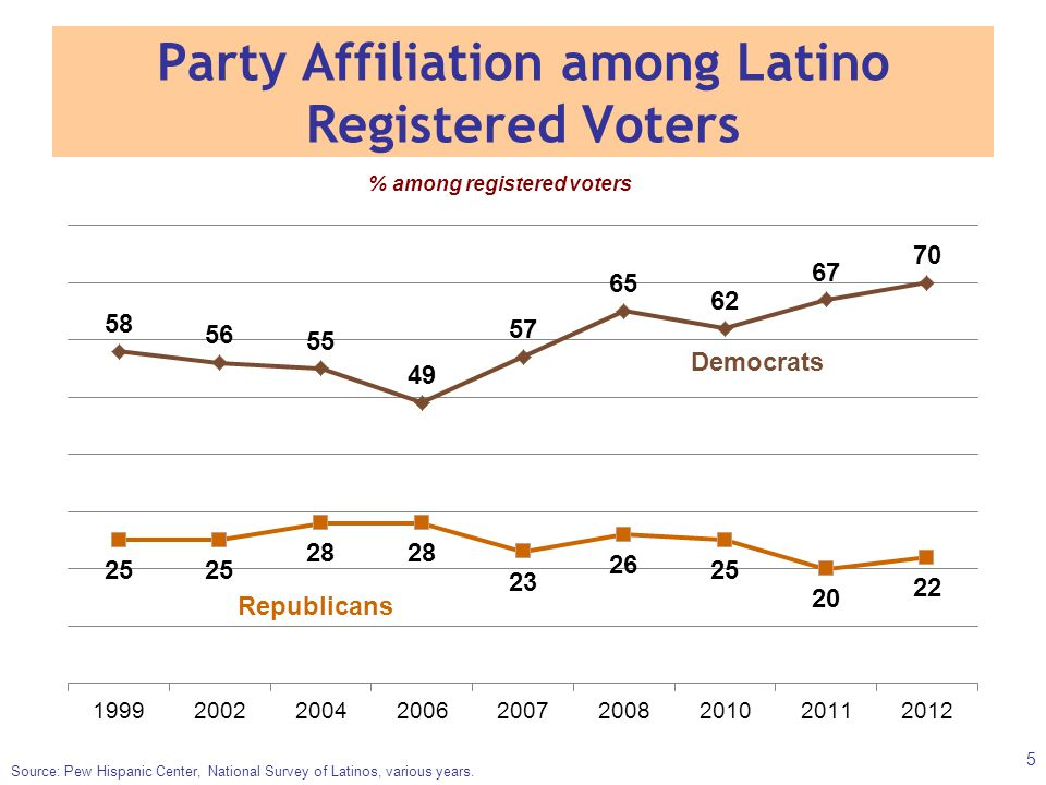 Party Affiliation among Latino Registered Voters Source: Pew Hispanic Center, National Survey of Latinos, various years. % among registered voters 5 D
