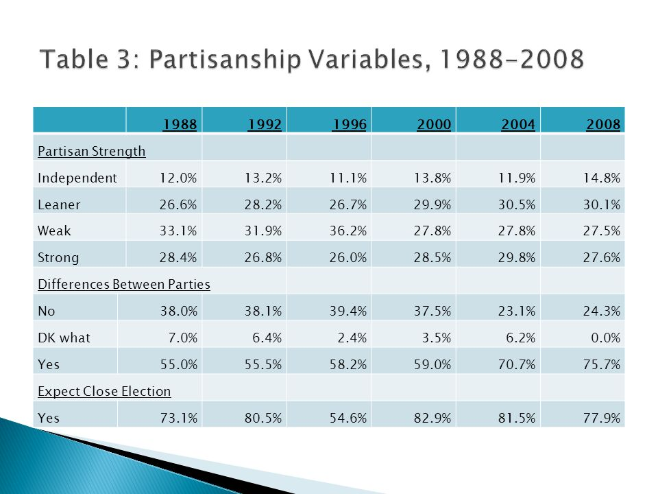 198819921996200020042008 Partisan Strength Independent12.0%13.2%11.1%13.8%11.9%14.8% Leaner26.6%28.2%26.7%29.9%30.5%30.1% Weak33.1%31.9%36.2%27.8% 27.5% Strong28.4%26.8%26.0%28.5%29.8%27.6% Differences Between Parties No38.0%38.1%39.4%37.5%23.1%24.3% DK what7.0%6.4%2.4%3.5%6.2%0.0% Yes55.0%55.5%58.2%59.0%70.7%75.7% Expect Close Election Yes73.1%80.5%54.6%82.9%81.5%77.9%