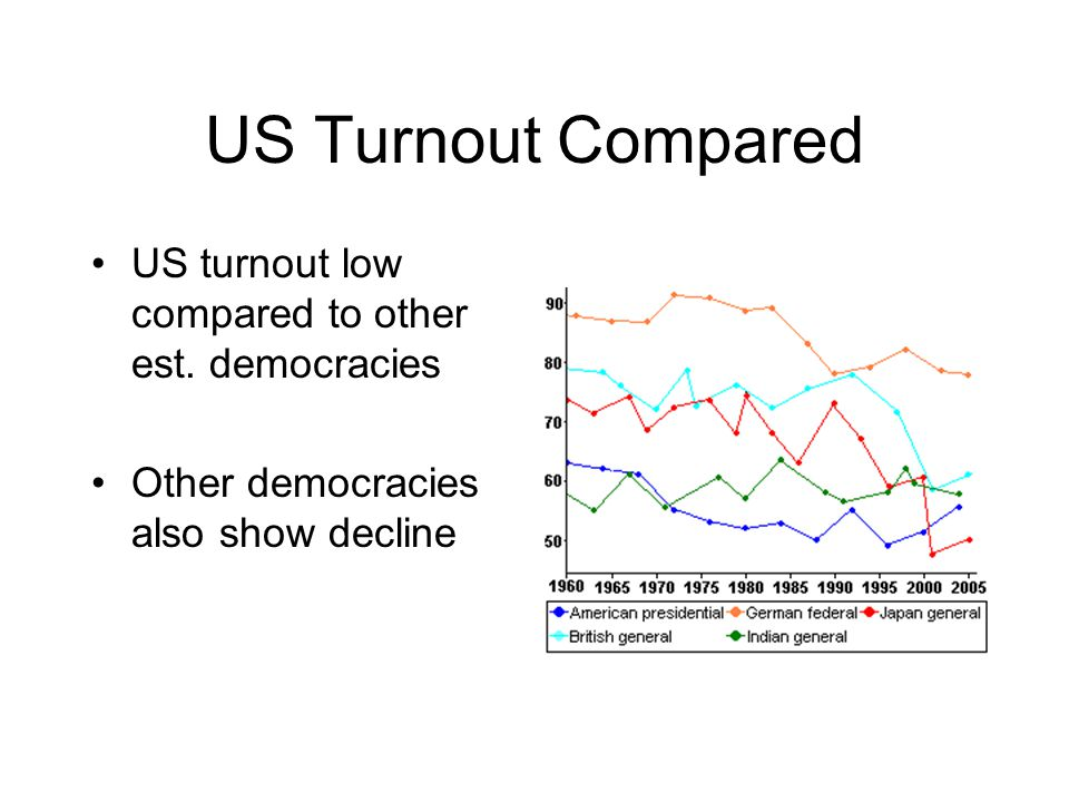 US Turnout Compared US turnout low compared to other est.