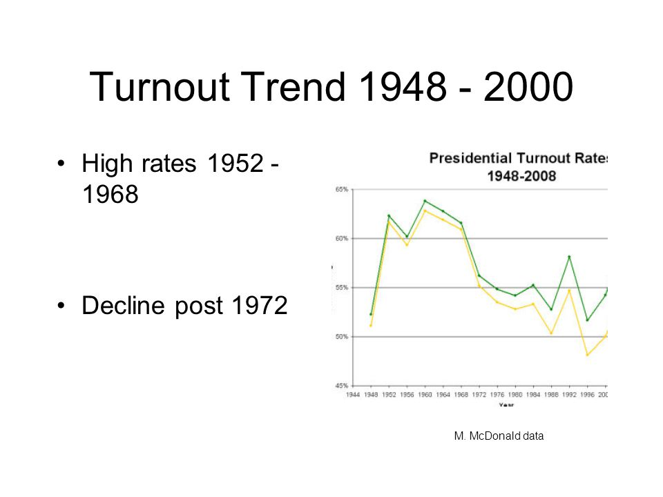 Turnout Trend 1948 - 2000 High rates 1952 - 1968 Decline post 1972 M. McDonald data