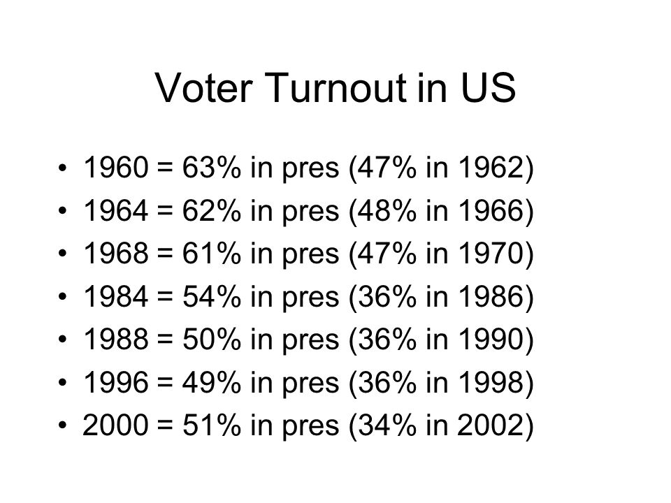 Voter Turnout in US 1960 = 63% in pres (47% in 1962) 1964 = 62% in pres (48% in 1966) 1968 = 61% in pres (47% in 1970) 1984 = 54% in pres (36% in 1986) 1988 = 50% in pres (36% in 1990) 1996 = 49% in pres (36% in 1998) 2000 = 51% in pres (34% in 2002)