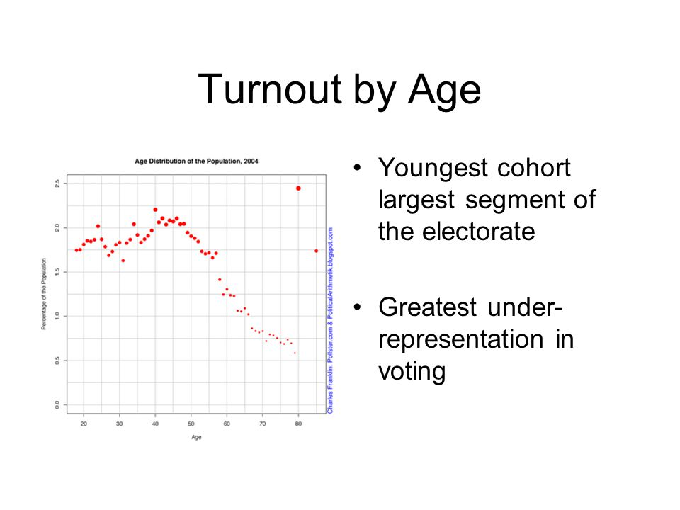 Turnout by Age Youngest cohort largest segment of the electorate Greatest under- representation in voting